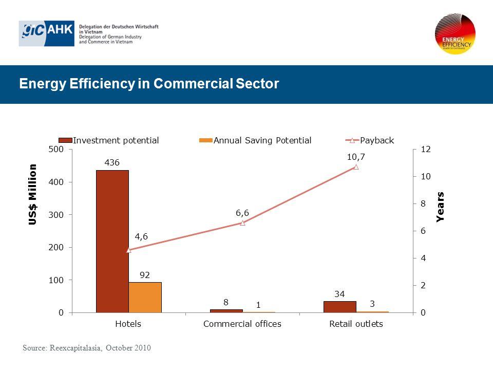 Energy Efficiency in Commercial Sector Source: Reexcapitalasia, October 2010
