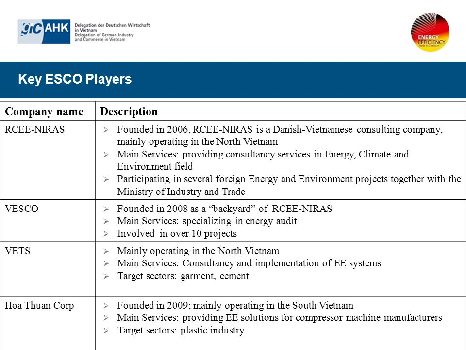 Key ESCO Players Company nameDescription RCEE-NIRAS  Founded in 2006, RCEE-NIRAS is a Danish-Vietnamese consulting company, mainly operating in the N