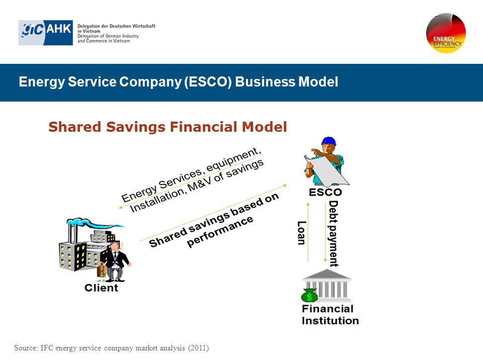 Energy Service Company (ESCO) Business Model Shared Savings Financial Model Source: IFC energy service company market analysis (2011)
