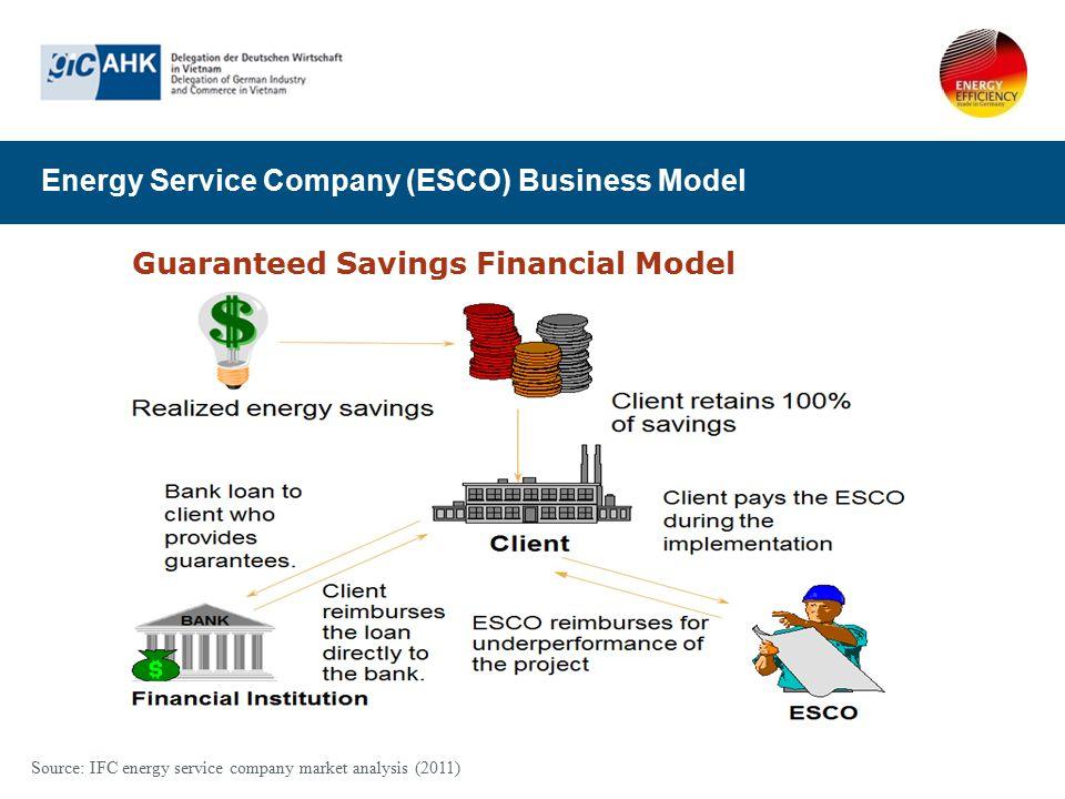 Energy Service Company (ESCO) Business Model Guaranteed Savings Financial Model Source: IFC energy service company market analysis (2011)