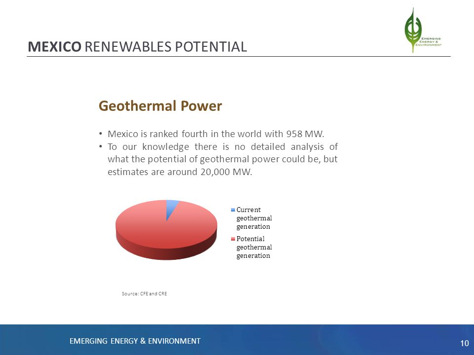 10 EMERGING ENERGY & ENVIRONMENT Geothermal Power Mexico is ranked fourth in the world with 958 MW.