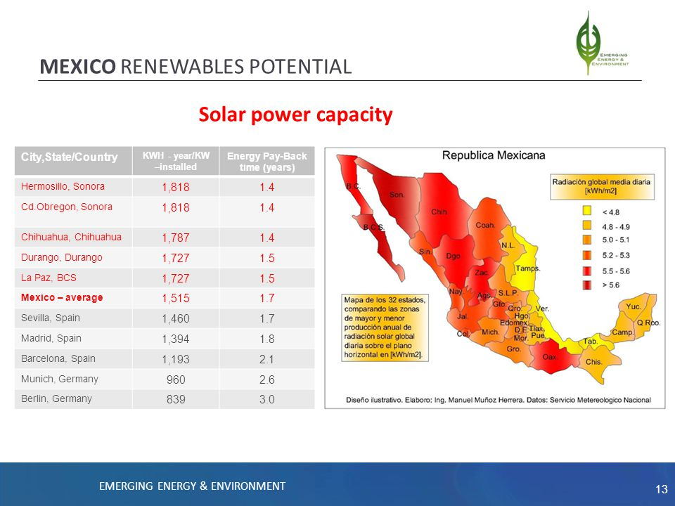 13 MEXICO RENEWABLES POTENTIAL City,State/Country KWH - year/KW –installed Energy Pay-Back time (years) Hermosillo, Sonora 1,8181.4 Cd.Obregon, Sonora 1,8181.4 Chihuahua, Chihuahua 1,7871.4 Durango, Durango 1,7271.5 La Paz, BCS 1,7271.5 Mexico – average 1,5151.7 Sevilla, Spain 1,4601.7 Madrid, Spain 1,3941.8 Barcelona, Spain 1,1932.1 Munich, Germany 9602.6 Berlin, Germany 8393.0 Solar power capacity EMERGING ENERGY & ENVIRONMENT