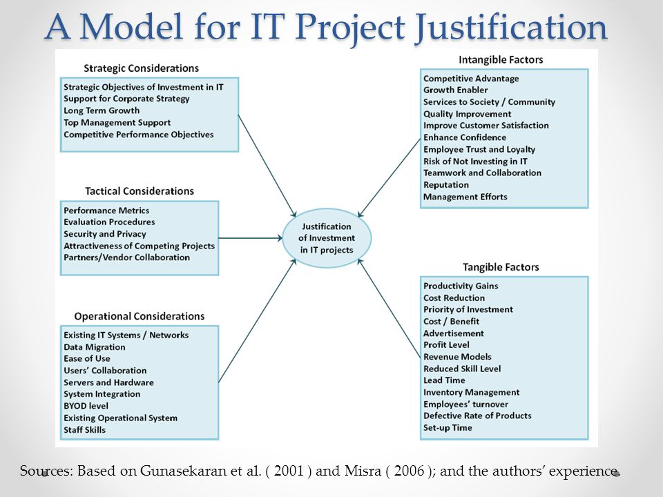 A Model for IT Project Justification Sources: Based on Gunasekaran et al. ( 2001 ) and Misra ( 2006 ); and the authors' experience.