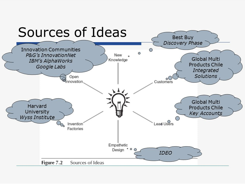 Sources of Ideas Global Multi Products Chile Key Accounts Best Buy Discovery Phase Global Multi Products Chile Integrated Solutions Harvard University