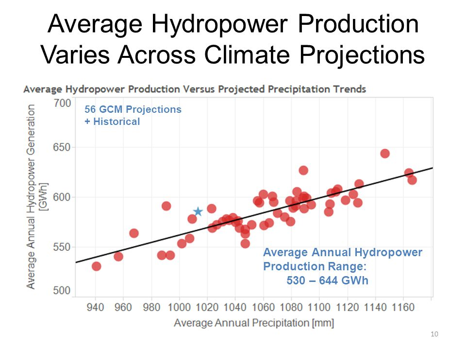 Average Hydropower Production Varies Across Climate Projections 56 GCM Projections + Historical Average Annual Hydropower Production Range: 530 – 644 GWh 10
