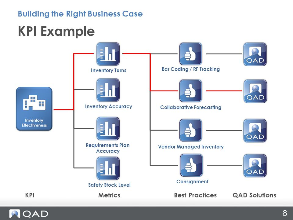 8 KPI Example Building the Right Business Case KPIMetricsBest PracticesQAD Solutions Inventory Turns Inventory Accuracy Requirements Plan Accuracy Safety Stock Level Bar Coding / RF Tracking Collaborative Forecasting Vendor Managed Inventory Consignment