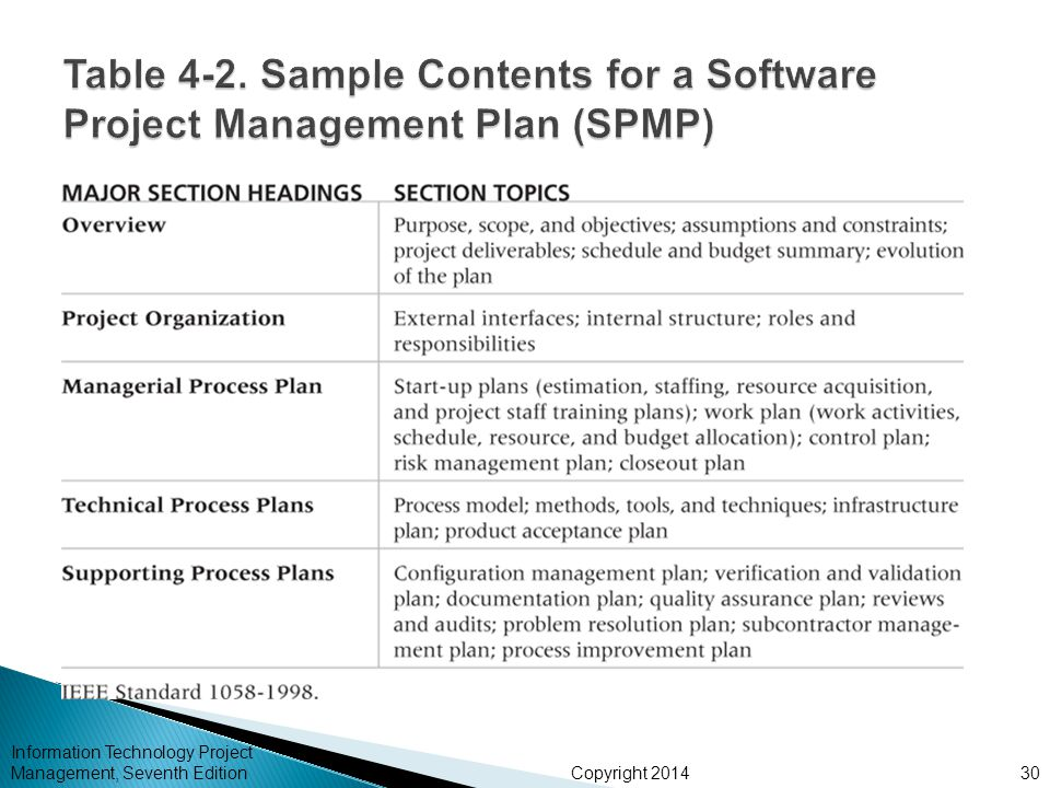 Copyright 2014 Information Technology Project Management, Seventh Edition30
