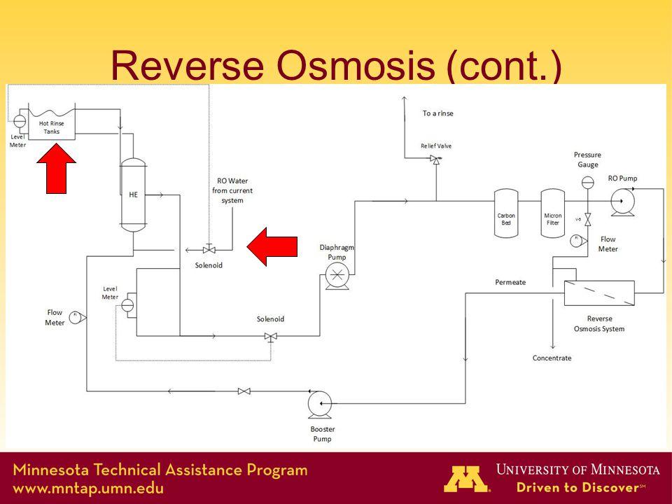 Reverse Osmosis (cont.)