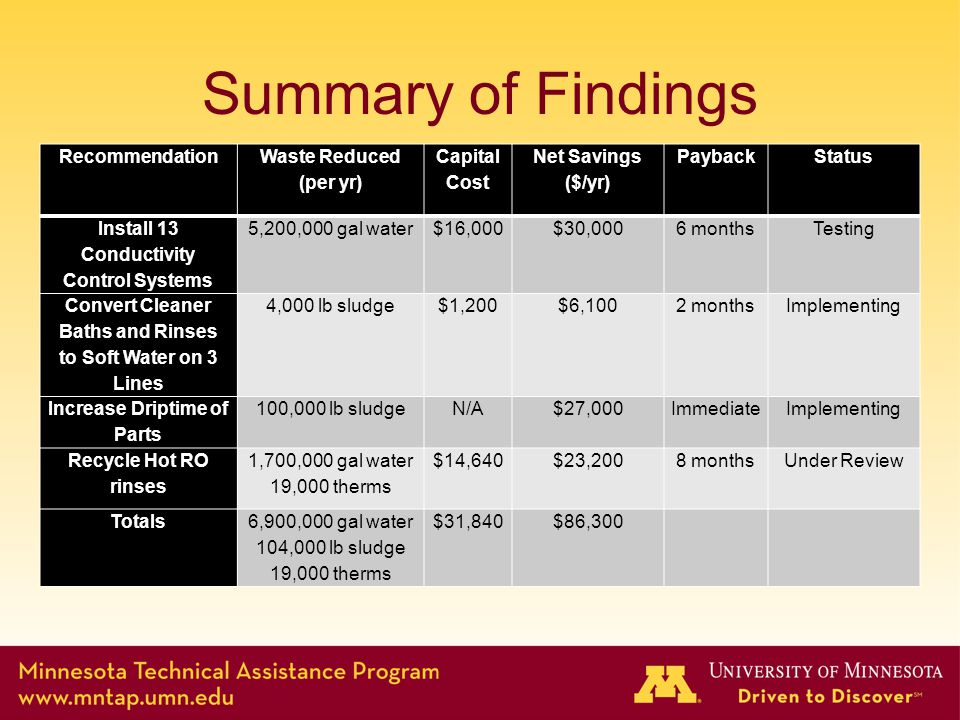 Summary of Findings Recommendation Waste Reduced (per yr) Capital Cost Net Savings ($/yr) PaybackStatus Install 13 Conductivity Control Systems 5,200,000 gal water$16,000$30,0006 monthsTesting Convert Cleaner Baths and Rinses to Soft Water on 3 Lines 4,000 lb sludge$1,200$6,1002 monthsImplementing Increase Driptime of Parts 100,000 lb sludgeN/A$27,000ImmediateImplementing Recycle Hot RO rinses 1,700,000 gal water 19,000 therms $14,640$23,2008 monthsUnder Review Totals6,900,000 gal water 104,000 lb sludge 19,000 therms $31,840$86,300