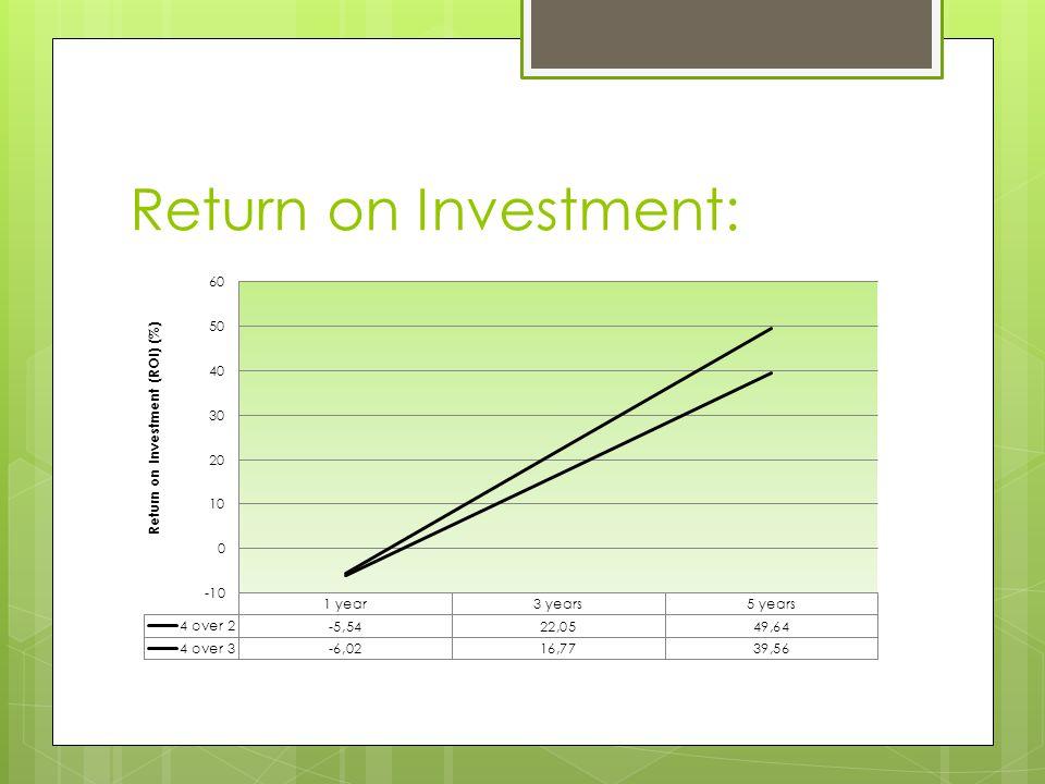 Return on Investment: