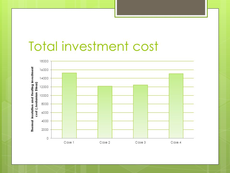 Total investment cost