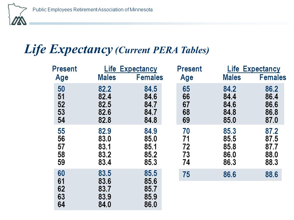 Public Employees Retirement Association of Minnesota Life Expectancy (Current PERA Tables) Present Life Expectancy Age Males Females 6584.286.2 6684.4