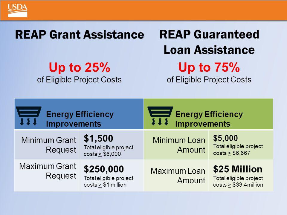 REAP Grant Assistance Energy Efficiency Improvements Minimum Grant Request $1,500 Total eligible project costs > $6,000 Minimum Loan Amount $5,000 Total eligible project costs > $6,667 Maximum Grant Request $250,000 Total eligible project costs > $1 million Maximum Loan Amount $25 Million Total eligible project costs > $33.4million Up to 25% of Eligible Project Costs REAP Guaranteed Loan Assistance Up to 75% of Eligible Project Costs