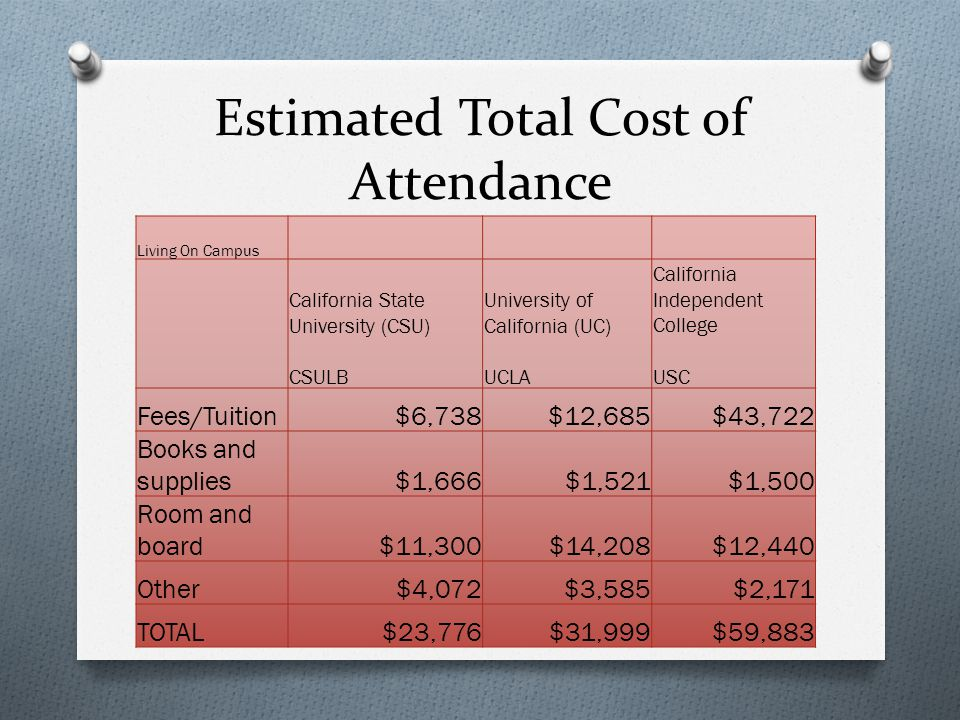 Estimated Total Cost of Attendance Living On Campus California State University (CSU) CSULB University of California (UC) UCLA California Independent College USC Fees/Tuition$6,738$12,685$43,722 Books and supplies$1,666$1,521$1,500 Room and board$11,300$14,208$12,440 Other$4,072$3,585$2,171 TOTAL$23,776$31,999$59,883