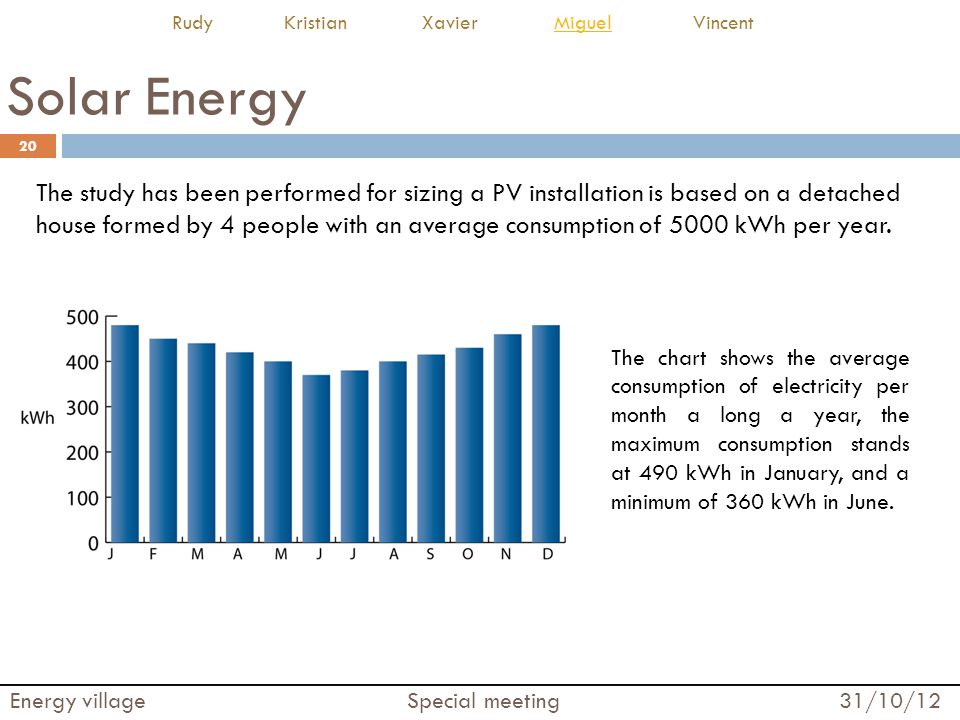 Solar Energy The study has been performed for sizing a PV installation is based on a detached house formed by 4 people with an average consumption of
