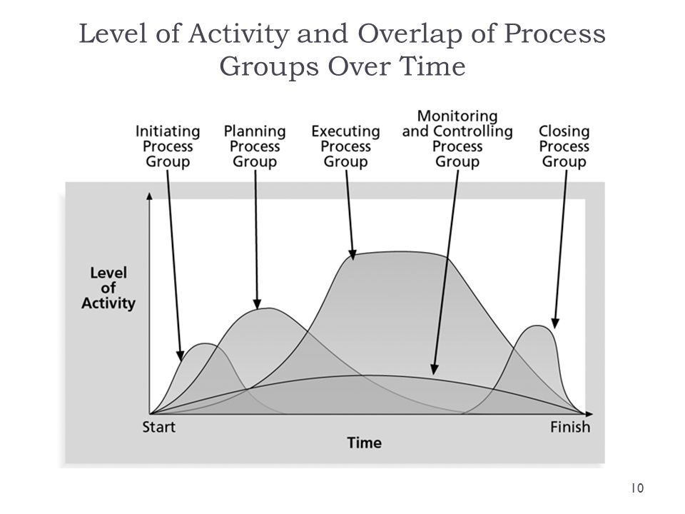 Level of Activity and Overlap of Process Groups Over Time 10