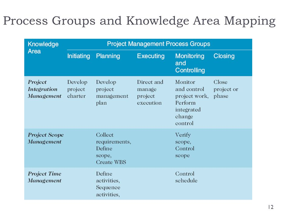 Process Groups and Knowledge Area Mapping 12