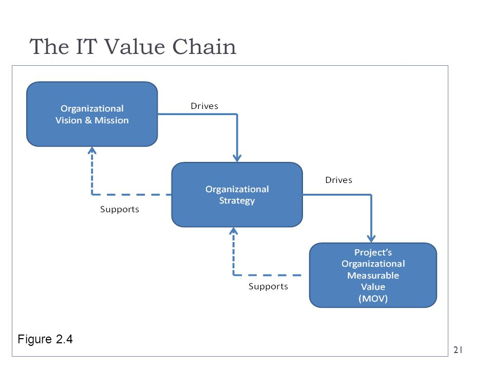 The IT Value Chain Figure 2.4 21