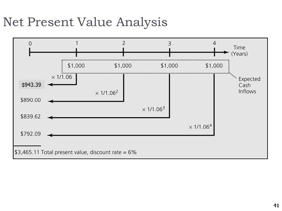 41 Net Present Value Analysis $943.39