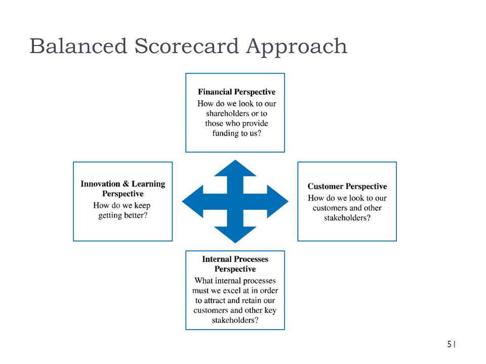 Balanced Scorecard Approach 51