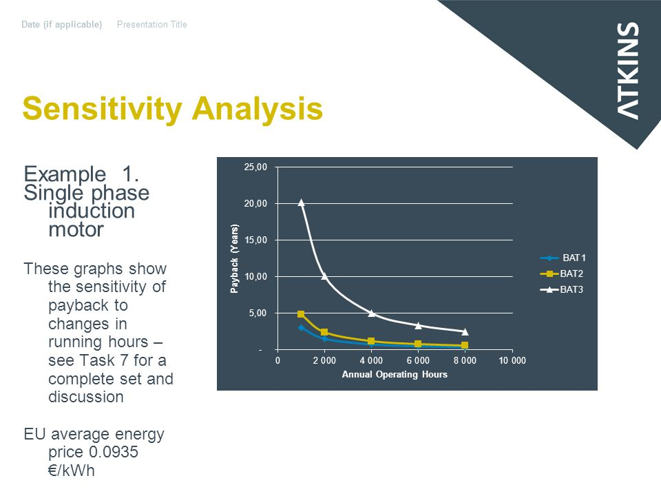 Sensitivity Analysis Date (if applicable)Presentation Title Example 2.