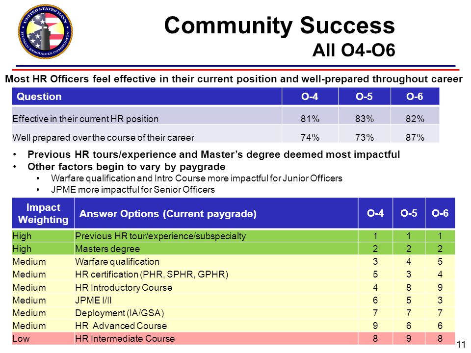 Community Success All O4-O6 11 QuestionO-4O-5O-6 Effective in their current HR position81%83%82% Well prepared over the course of their career74%73%87% Impact Weighting Answer Options (Current paygrade)O-4O-5O-6 HighPrevious HR tour/experience/subspecialty111 HighMasters degree222 MediumWarfare qualification345 MediumHR certification (PHR, SPHR, GPHR)534 MediumHR Introductory Course489 MediumJPME I/II653 MediumDeployment (IA/GSA)777 MediumHR Advanced Course966 LowHR Intermediate Course898 Previous HR tours/experience and Master's degree deemed most impactful Other factors begin to vary by paygrade Warfare qualification and Intro Course more impactful for Junior Officers JPME more impactful for Senior Officers Most HR Officers feel effective in their current position and well-prepared throughout career