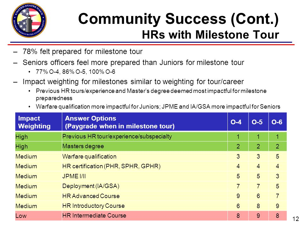 Community Success (Cont.) HRs with Milestone Tour –78% felt prepared for milestone tour –Seniors officers feel more prepared than Juniors for milestone tour 77% O-4, 86% O-5, 100% O-6 –Impact weighting for milestones similar to weighting for tour/career Previous HR tours/experience and Master's degree deemed most impactful for milestone preparedness Warfare qualification more impactful for Juniors; JPME and IA/GSA more impactful for Seniors 12 Impact Weighting Answer Options (Paygrade when in milestone tour) O-4O-5O-6 HighPrevious HR tour/experience/subspecialty111 HighMasters degree222 MediumWarfare qualification335 MediumHR certification (PHR, SPHR, GPHR)444 MediumJPME I/II553 MediumDeployment (IA/GSA)775 MediumHR Advanced Course967 MediumHR Introductory Course689 LowHR Intermediate Course898