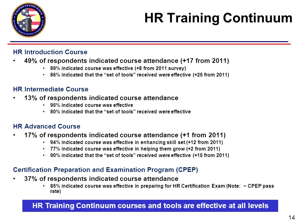 HR Training Continuum HR Introduction Course 49% of respondents indicated course attendance (+17 from 2011) 89% indicated course was effective (+8 from 2011 survey) 86% indicated that the set of tools received were effective (+25 from 2011) HR Intermediate Course 13% of respondents indicated course attendance 95% indicated course was effective 80% indicated that the set of tools received were effective HR Advanced Course 17% of respondents indicated course attendance (+1 from 2011) 94% indicated course was effective in enhancing skill set (+12 from 2011) 77% indicated course was effective in helping them grow (+2 from 2011) 90% indicated that the set of tools received were effective (+15 from 2011) Certification Preparation and Examination Program (CPEP) 37% of respondents indicated course attendance 85% indicated course was effective in preparing for HR Certification Exam (Note: ~ CPEP pass rate) HR Training Continuum courses and tools are effective at all levels 14