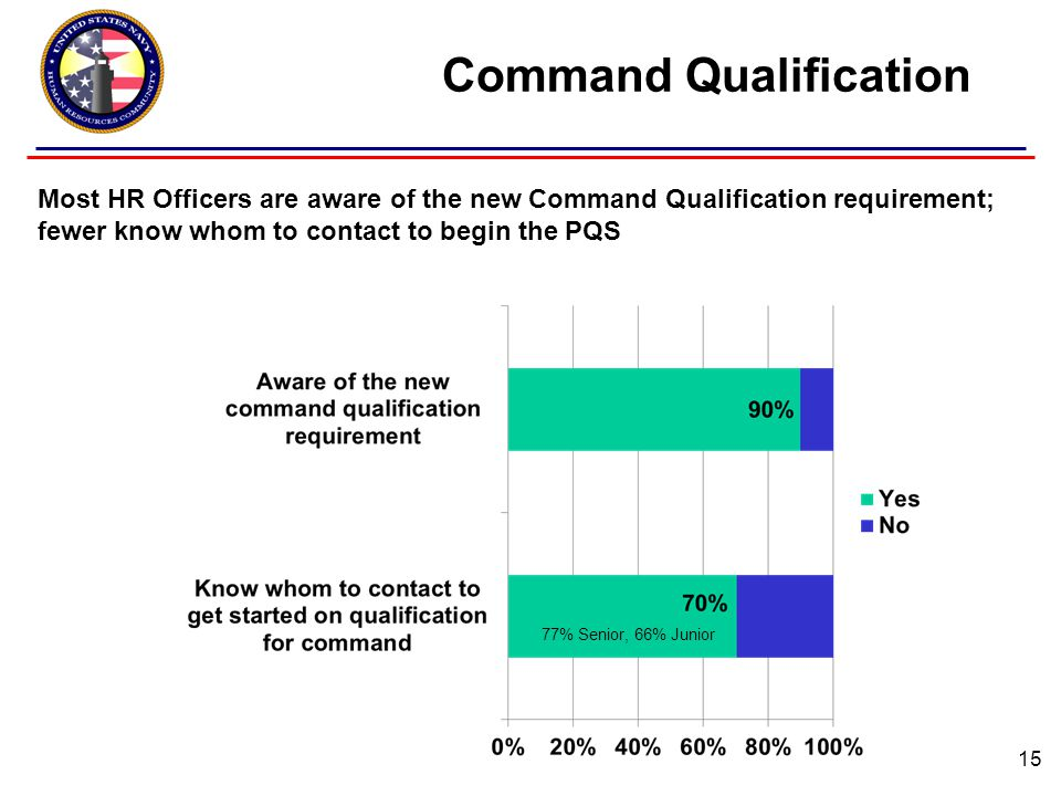 Command Qualification 15 77% Senior, 66% Junior Most HR Officers are aware of the new Command Qualification requirement; fewer know whom to contact to begin the PQS