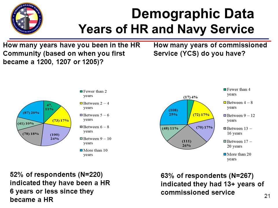 Demographic Data Years of HR and Navy Service How many years have you been in the HR Community (based on when you first became a 1200, 1207 or 1205).