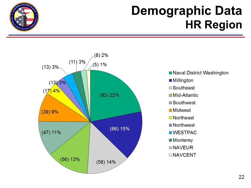 Demographic Data HR Region 22