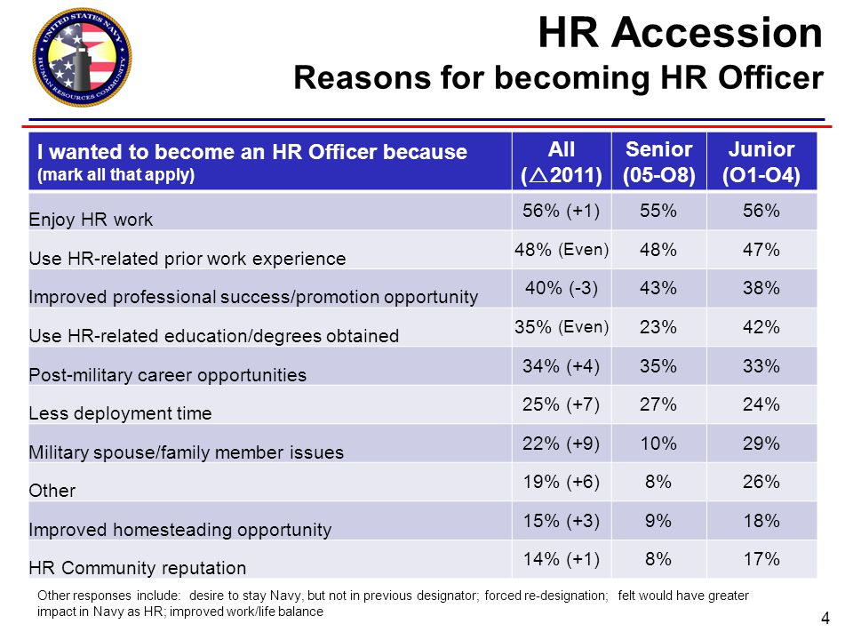 HR Accession Reasons for becoming HR Officer 4 I wanted to become an HR Officer because (mark all that apply) All (  2011) Senior (05-O8) Junior (O1-O4) Enjoy HR work 56% (+1)55%56% Use HR-related prior work experience 48% (Even) 48%47% Improved professional success/promotion opportunity 40% (-3)43%38% Use HR-related education/degrees obtained 35% (Even) 23%42% Post-military career opportunities 34% (+4)35%33% Less deployment time 25% (+7)27%24% Military spouse/family member issues 22% (+9)10%29% Other 19% (+6)8%26% Improved homesteading opportunity 15% (+3)9%18% HR Community reputation 14% (+1)8%17% Other responses include: desire to stay Navy, but not in previous designator; forced re-designation; felt would have greater impact in Navy as HR; improved work/life balance