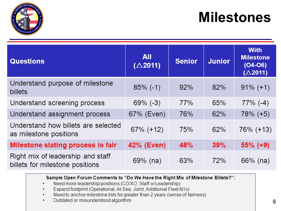 Milestones 6 Questions All (  2011) SeniorJunior With Milestone (O4-O6) (  2011) Understand purpose of milestone billets 85% (-1)92%82%91% (+1) Understand screening process69% (-3)77%65%77% (-4) Understand assignment process67% (Even)76%62%78% (+5) Understand how billets are selected as milestone positions 67% (+12)75%62%76% (+13) Milestone slating process is fair42% (Even)48%39%55% (+9) Right mix of leadership and staff billets for milestone positions 69% (na)63%72%66% (na) Sample Open Forum Comments to Do We Have the Right Mix of Milestone Billets? : Need more leadership positions (CO/XO, Staff w/Leadership) Expand footprint (Operational, At-Sea, Joint, Additional Fleet N1s) Need to anchor milestone lists for greater than 2 years (sense of fairness) Outdated or misunderstood algorithm