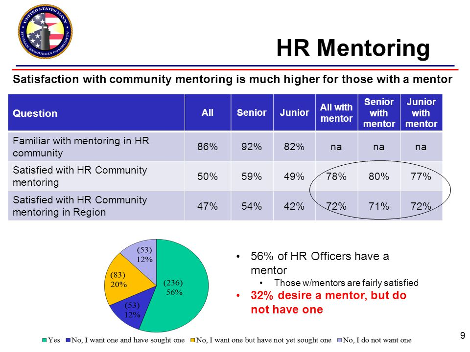 HR Mentoring 9 Question AllSeniorJunior All with mentor Senior with mentor Junior with mentor Familiar with mentoring in HR community 86%92%82%na Satisfied with HR Community mentoring 50%59%49%78%80%77% Satisfied with HR Community mentoring in Region 47%54%42%72%71%72% 56% of HR Officers have a mentor Those w/mentors are fairly satisfied 32% desire a mentor, but do not have one Satisfaction with community mentoring is much higher for those with a mentor