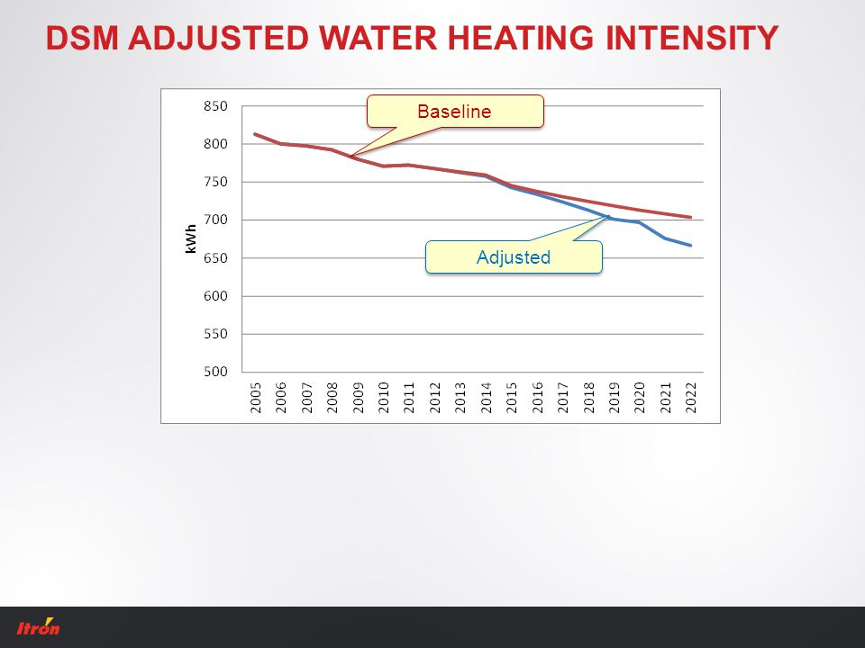 DSM ADJUSTED WATER HEATING INTENSITY Baseline Adjusted