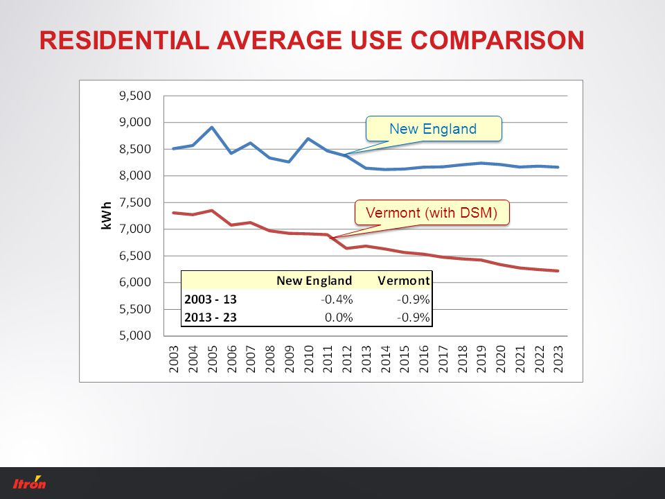 RESIDENTIAL AVERAGE USE COMPARISON New England Vermont (with DSM)
