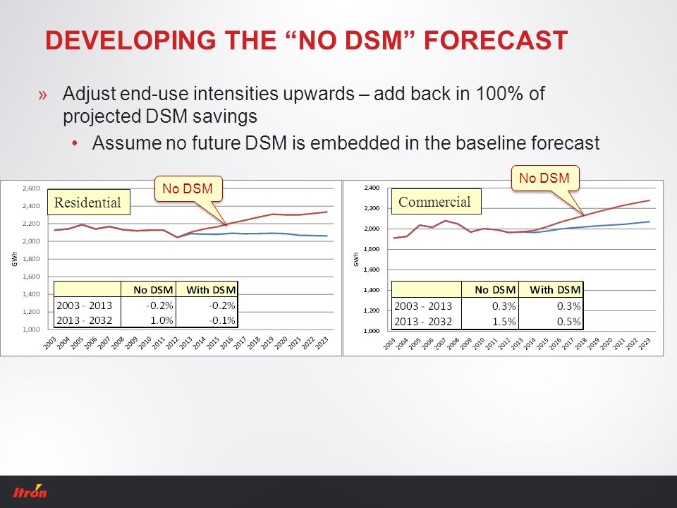 "DEVELOPING THE ""NO DSM"" FORECAST »Adjust end-use intensities upwards – add back in 100% of projected DSM savings Assume no future DSM is embedded in t"