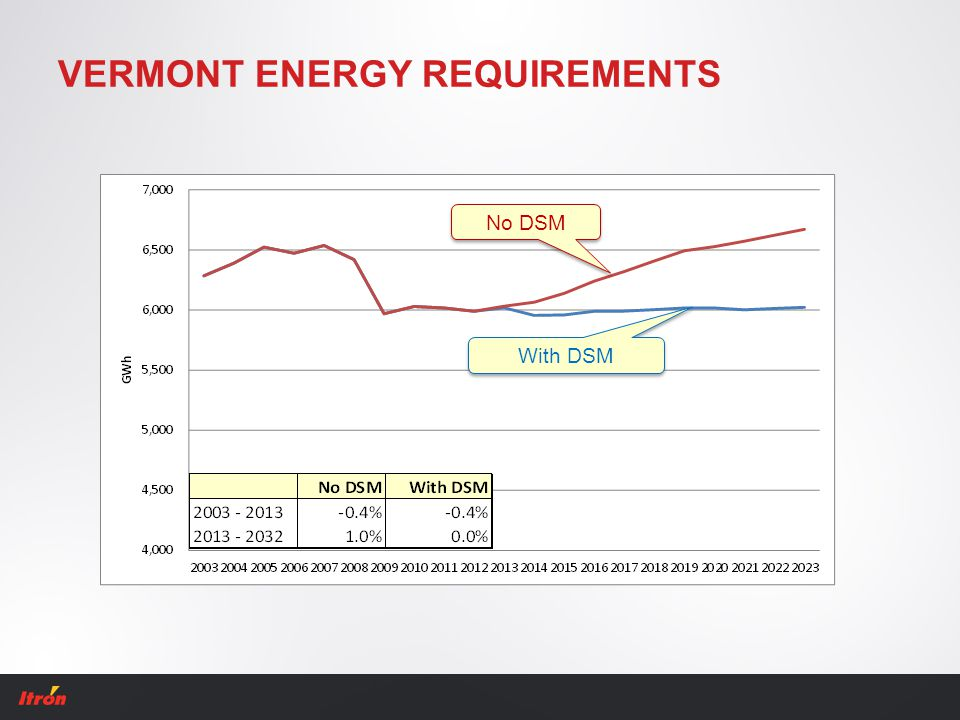 VERMONT ENERGY REQUIREMENTS No DSM With DSM