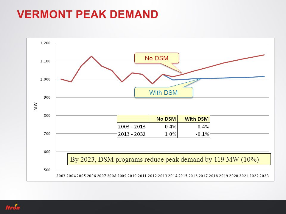 VERMONT PEAK DEMAND No DSM With DSM By 2023, DSM programs reduce peak demand by 119 MW (10%)