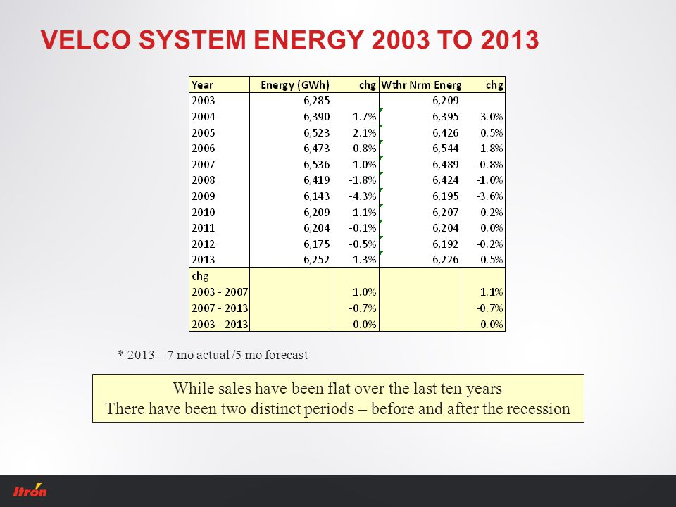 VELCO SYSTEM ENERGY 2003 TO 2013 While sales have been flat over the last ten years There have been two distinct periods – before and after the recess