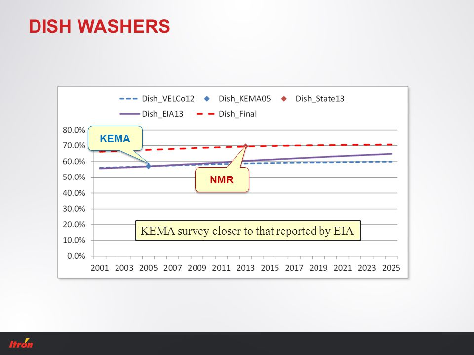 DISH WASHERS NMR KEMA KEMA survey closer to that reported by EIA