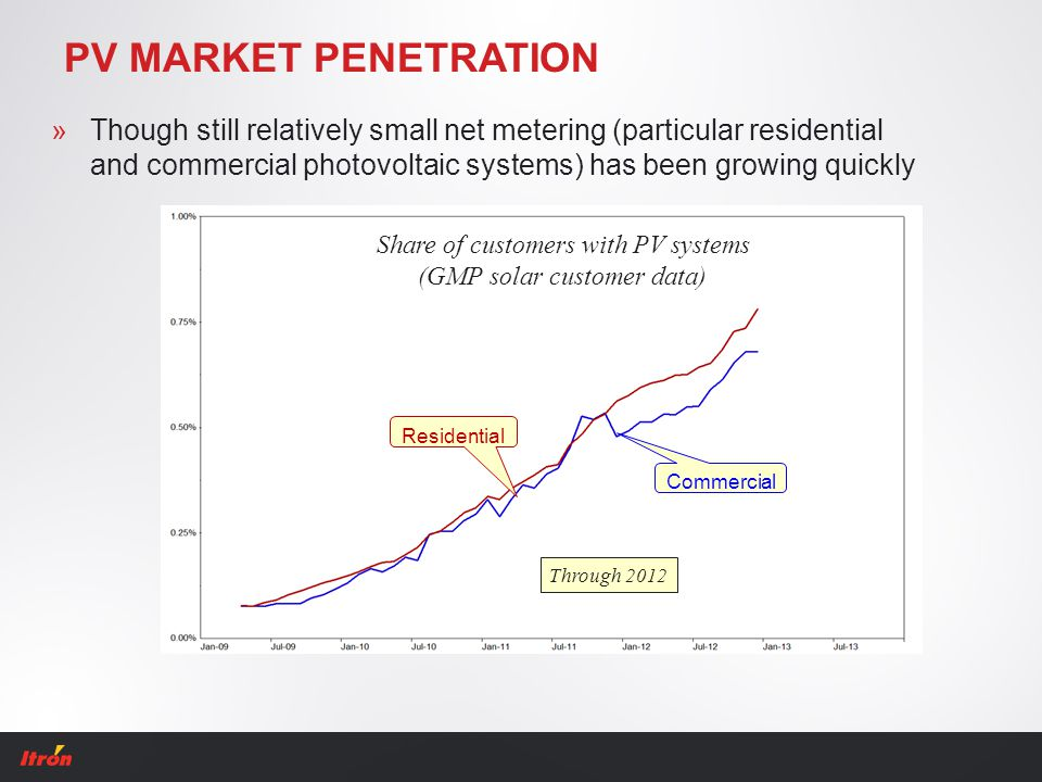 PV MARKET PENETRATION »Though still relatively small net metering (particular residential and commercial photovoltaic systems) has been growing quickl