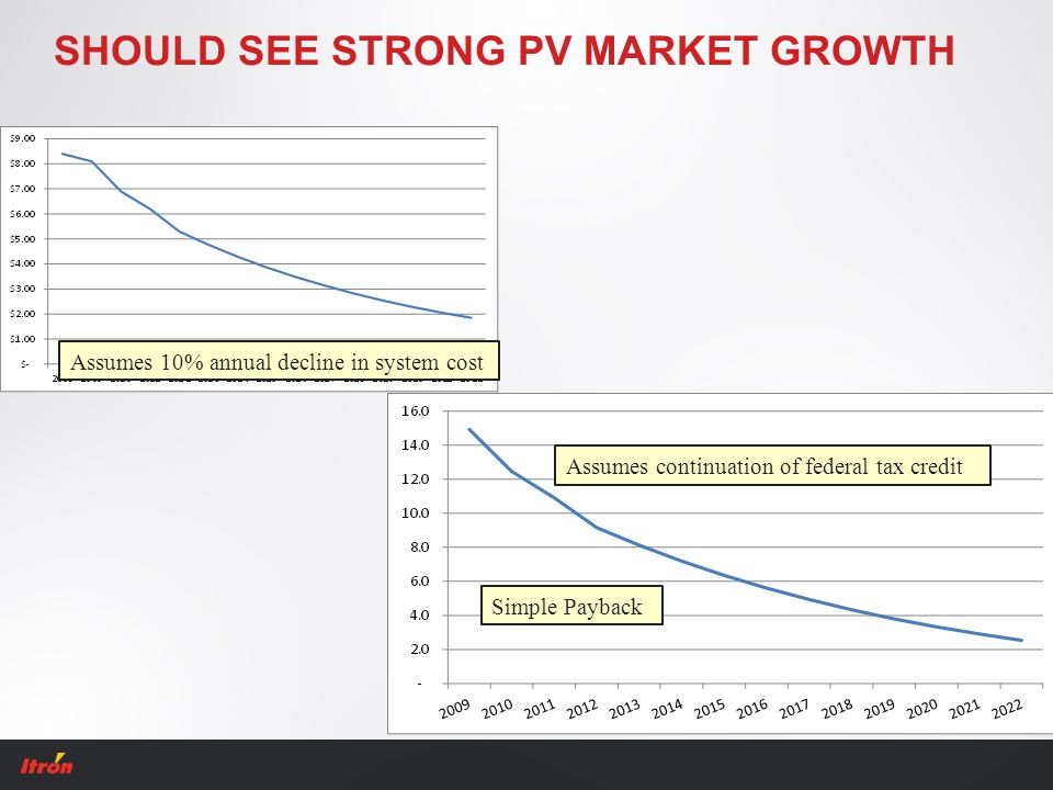 SHOULD SEE STRONG PV MARKET GROWTH Assumes 10% annual decline in system cost Simple Payback Assumes continuation of federal tax credit