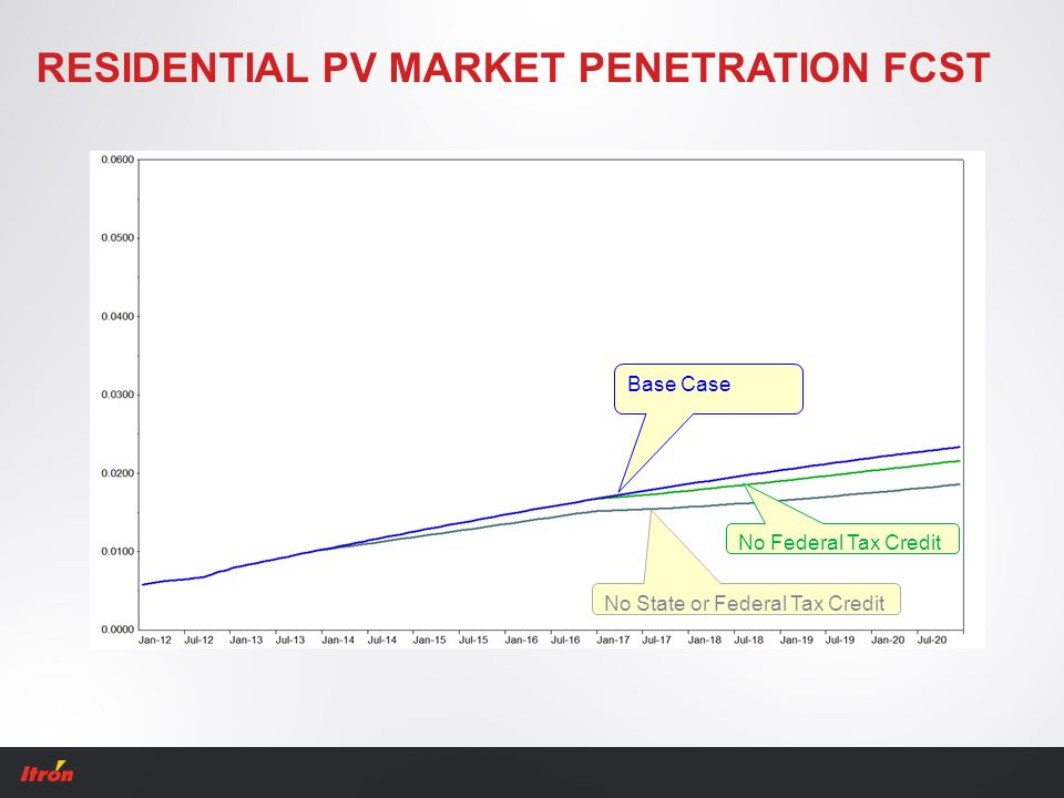 RESIDENTIAL PV MARKET PENETRATION FCST Base Case No Federal Tax Credit No State or Federal Tax Credit