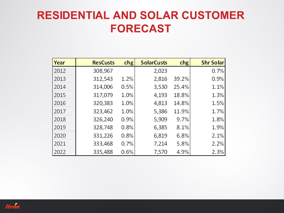 RESIDENTIAL AND SOLAR CUSTOMER FORECAST