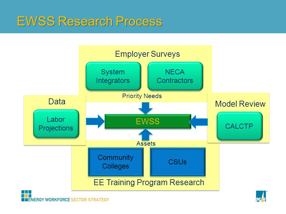 EWSS Research Process System Integrators System Integrators NECA Contractors NECA Contractors Community Colleges Community Colleges CSUs EE Training Program Research Employer Surveys CALCTP Model Review EWSS Assets Priority Needs Labor Projections Labor Projections Data