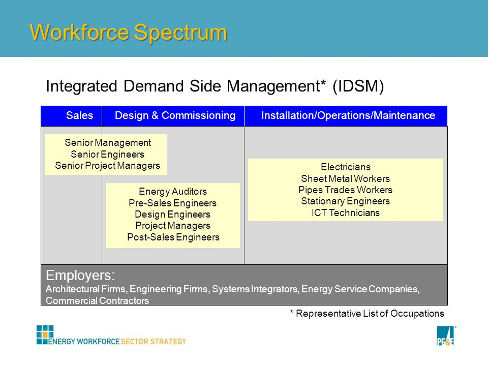 Workforce Spectrum Installation/Operations/MaintenanceDesign & CommissioningSales Senior Management Senior Engineers Senior Project Managers Energy Auditors Pre-Sales Engineers Design Engineers Project Managers Post-Sales Engineers Electricians Sheet Metal Workers Pipes Trades Workers Stationary Engineers ICT Technicians Employers: Architectural Firms, Engineering Firms, Systems Integrators, Energy Service Companies, Commercial Contractors Integrated Demand Side Management* (IDSM) * Representative List of Occupations