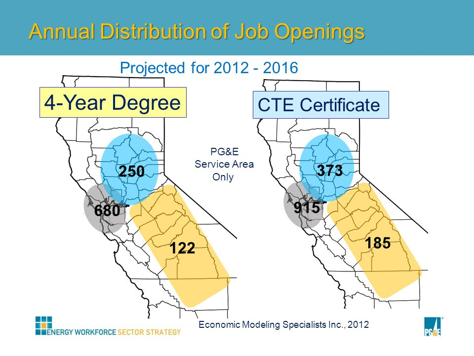 Annual Distribution of Job Openings 250 680 122 4-Year Degree 373 915 185 CTE Certificate PG&E Service Area Only Economic Modeling Specialists Inc., 2012 Projected for 2012 - 2016