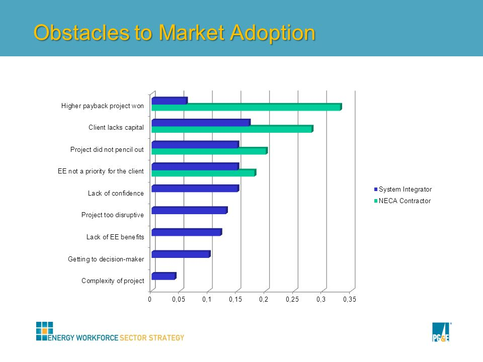 Obstacles to Market Adoption