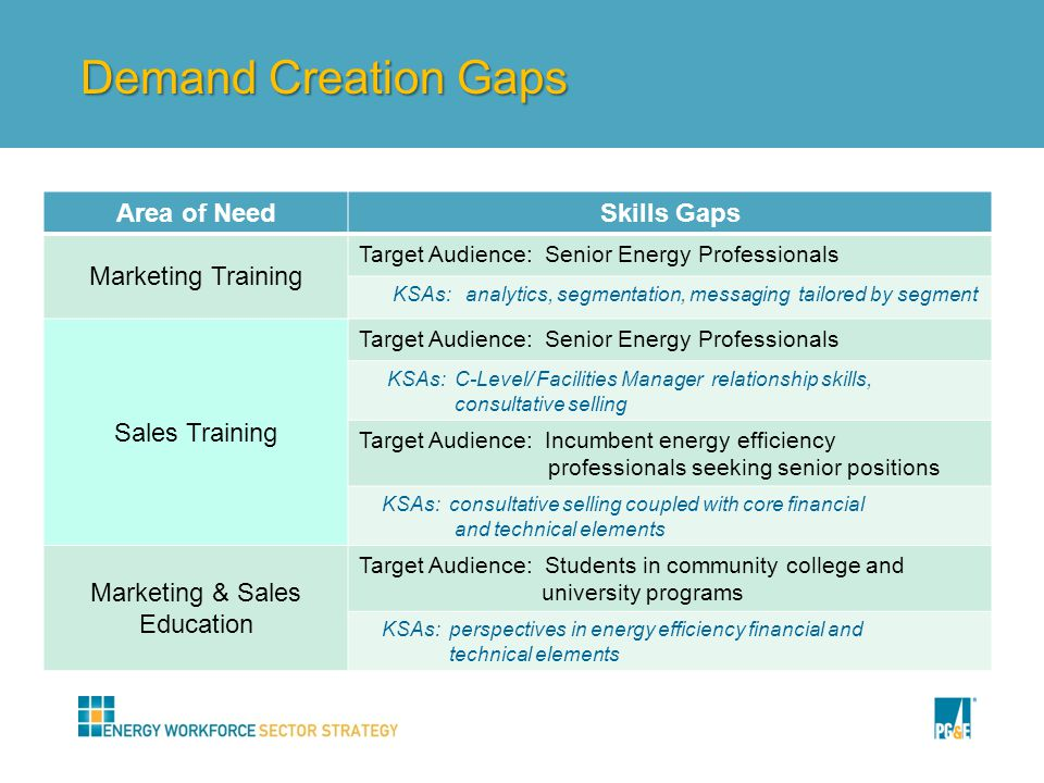 Demand Creation Gaps Area of NeedSkills Gaps Marketing Training Target Audience: Senior Energy Professionals KSAs: analytics, segmentation, messaging tailored by segment Sales Training Target Audience: Senior Energy Professionals KSAs: C-Level/ Facilities Manager relationship skills, consultative selling Target Audience: Incumbent energy efficiency professionals seeking senior positions KSAs: consultative selling coupled with core financial and technical elements Marketing & Sales Education Target Audience: Students in community college and university programs KSAs: perspectives in energy efficiency financial and technical elements
